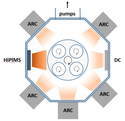Combination of arc evaporation and magnetron sputtering