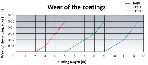 Wear of the coatings